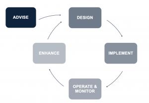 Gli step progettuali di Vidiemme e xTech che collaborano per garantire un'offerta congiunta efficace