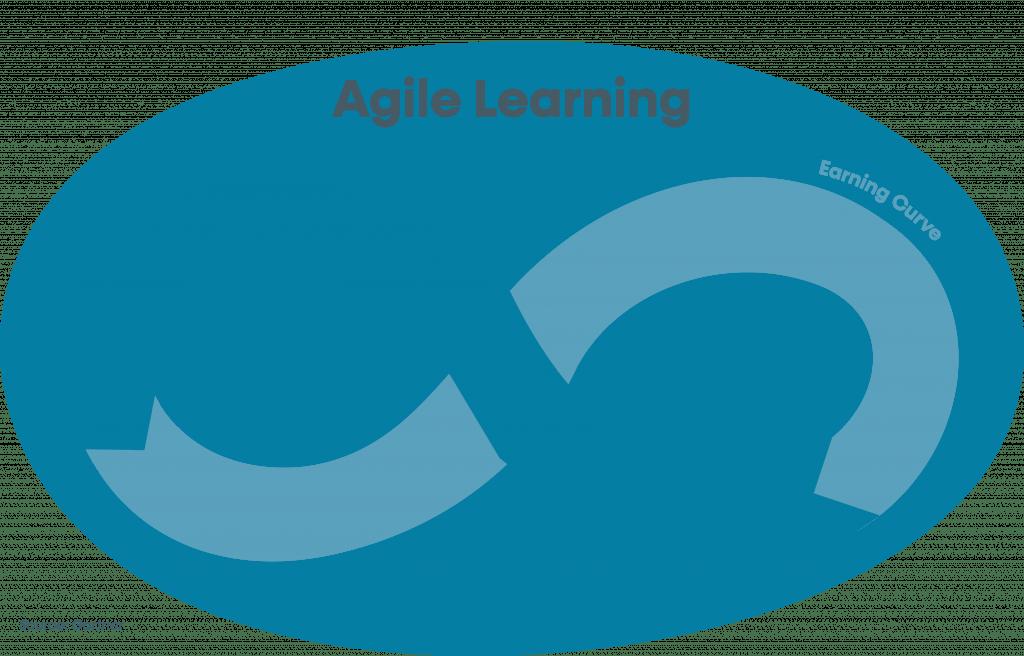 Agile Learning circle